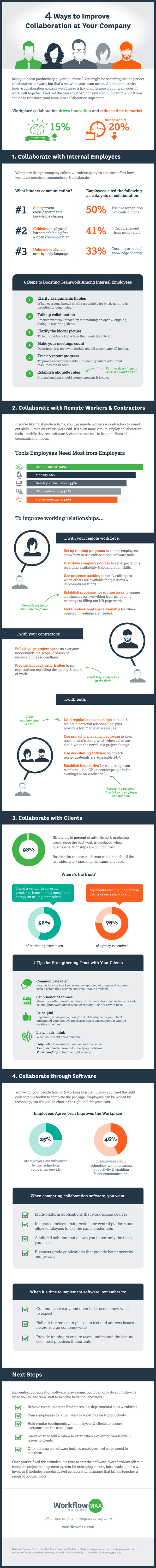 Infographic Improving Business Collaboration